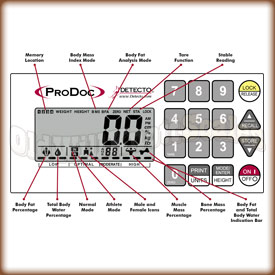 Diagram of the ProDoc weight indicator.